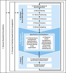 brand management objectives operational brand management springerlink