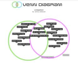 Comparison Venn Diagram Deborah Elm Park School Comparing Animals Venn Diagram