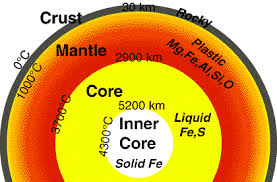 inner core state of matter. it inner core state of matter
