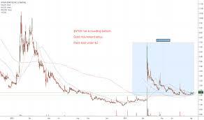 Atos Stock Price And Chart Nasdaq Atos Tradingview