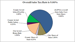 6 25 Sales Tax Chart Sales Tax Rate Update City Of Champaign