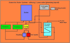 boiler work standard boiler systems example two