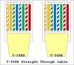 wiring diagram tia eia 568a wiring diagram tia eia 568a wiring ansi/tia-568-c cabling standard at Tia Eia 568a Wiring Diagram