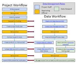 Sample Work Plans Usgs Data Management Plans Business Analysis Work Plan Sample Warcex 18