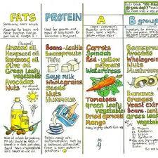 Nutrition Wallchart Wall Chart Cook Liz 7 19