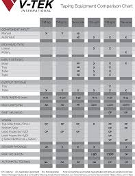 Printable Comparison Chart Taping Equipment Comparison Chart