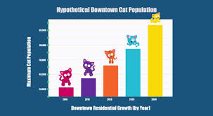 Transforming Edmonton A Meowntain Of Population Growth