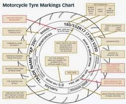 Vehicle Tires Blog Knowing The Meaning Of Writing And