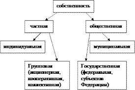 Реферат Многообразие форм собственности и их характеристики