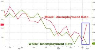 Black Unemployment Chart Black Unemployment Surges By The Most In 12 Years Elite