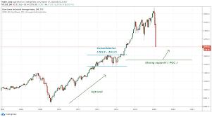 Dow Jones Index – Volume Profile ...