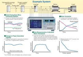 wt3000e precision power analyzer digital power analyzers power wt3motoreval