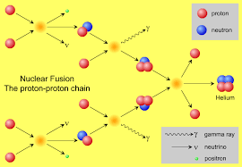 the proton proton chain