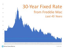 Freddie Mac 30 Year Mortgage Rate Chart Interest Rates Then And Now