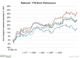 Railroad Stocks Have Outperformed In 2019 Market Realist