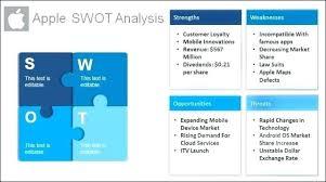 Swot Analysis Table Template Swot Analysis Template Free Words Templates Table Word For Google