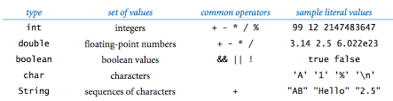 Java Data Types Chart Built In Types Of Data