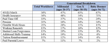 It Works Pay Chart 2018 Americans Favor Workplace Benefits 4 To 1 Over Extra Salary