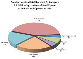 Supermarket Market Share Pie Chart H E B Kroger Whole Foods Wal Mart Others To Open New
