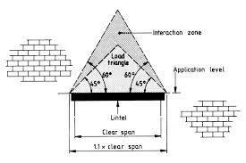 Lintel Loading Method Overview Of Bs 5977 Stressline Limited