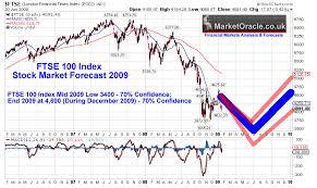 Ftse 100 Index Stock Market Forecast 2009 The Market