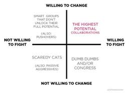 Civil Rights Leaders Chart What Makes A Great Leader Explained In Eight