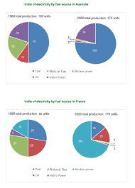 Ielts Academic Writing Task 1 Model Answer Pie Charts