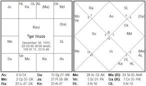 Tiger Woods Astrology Chart Hindu Panchangam For The World Tiger Woods Extra Marital