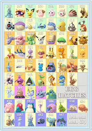 Pokemon Chart Gen 4 Egg Hatch Chart Gen 4 Update Thesilphroad