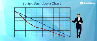 Insights On Sprint Burndown Chart