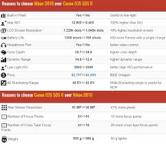 Canon Dslr Model Comparison Chart