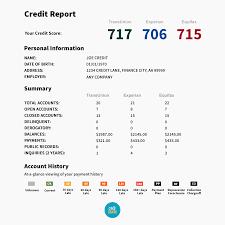 credit report 900