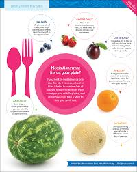Meditation Diet Chart Find The Right Mindfulness Practice For Your Life Mindful