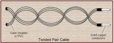 twisted pair what is twisted pair cable? twisted pair wiring diagram Twisted Pair Wiring Diagram #34 Twisted Pair Wiring Diagram