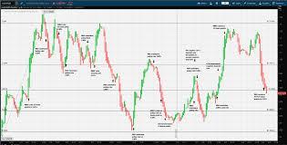 Aud Vs Nzd Chart Fx Trader Magazine Fundamental Analysis Aud Nzd Eggs In