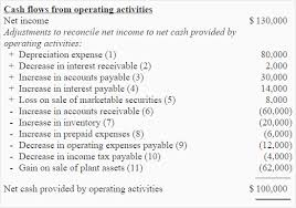 Cash Flows From Operating Activities Operating Activities Section By Indirect Method Accounting For