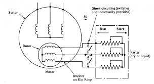 images circle diagram of induction motor new circle diagram of induction motor wound wiring online figure 1 4 wound rotor induction motor