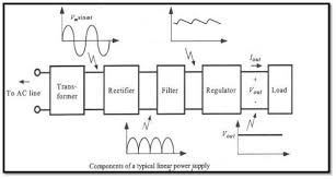 introduction to arm7 based microcontroller lpc2148 engineersgarage power supply block diagram