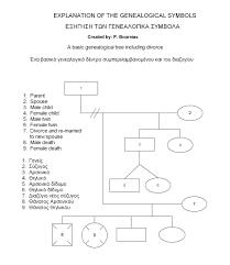Genealogy Symbols Genealogy
