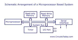 Microprocessor And Microcontroller A Comparison Of Differences