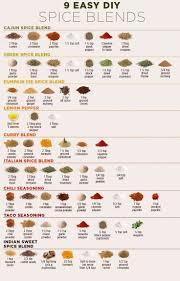 China Spice Chart Essay Sample