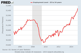 Us Economy Chart Since 2008 The Future Of The Us Economy In One Chart Business Insider