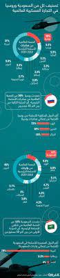 بعد اتفاقية التعاون بينهما.. كيف تُصنف السعودية وروسيا في التجارة العسكرية؟  - CNN Arabic