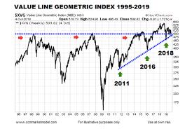 S P 500 Index Fibonacci Retracement Levels To Watch Into