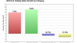 A Foolish Take Us Retailers Post Strongest Holiday Growth