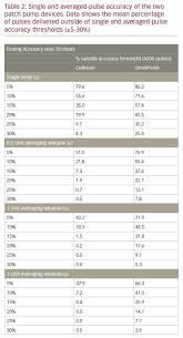 Insulin Pump Comparison Chart A Comparative Pulse Accuracy Study Of Two Commercially