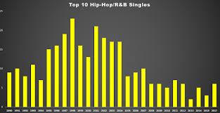 2002 Hip Hop Charts Bens Big Blog