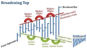 Video On Broadening Tops And Bottoms Chart Pattern