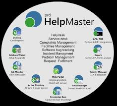 It Helpdesk Support Ticketing And Itsm Software Australian Made