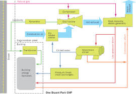 Bank Of America Organizational Chart Solaripedia Green Architecture Building Projects In